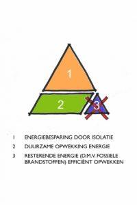 trias-energetica